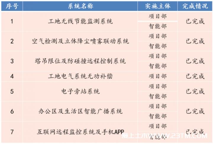 教学楼工程智慧工地整体解决方案参考(PPT格式)